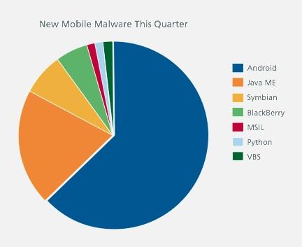 http://static.iphoneitalia.com/wp-content/uploads/2011/08/malware-ios-android.jpg