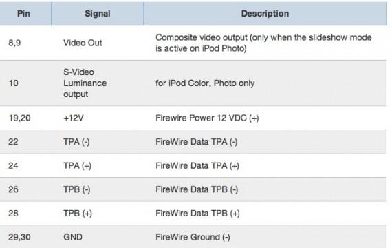 Il futuro dei connettori dock per apple perch l 39 iphone - Riparare porta usb ...