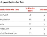 Acquisti online: Apple perde punti nella soddisfazione dei clienti