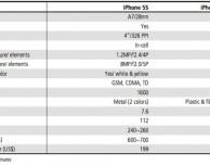 Apple svelerà iPhone 5S con processore migliorato e nuovo sensore per impronte digitali a luglio/agosto?