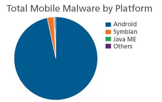 Sempre più iPhone nelle aziende, crescono i malware su Android