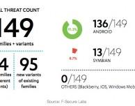 "F-Secure Labs: ""Malware mobile in crescita, iOS sicuro, Android come Windows XP"""