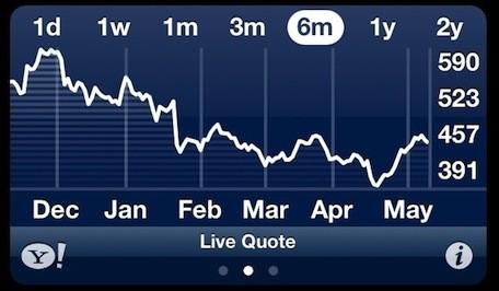 chart-stock-apple-tap