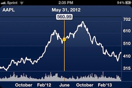 stock-landscape-chart-mode