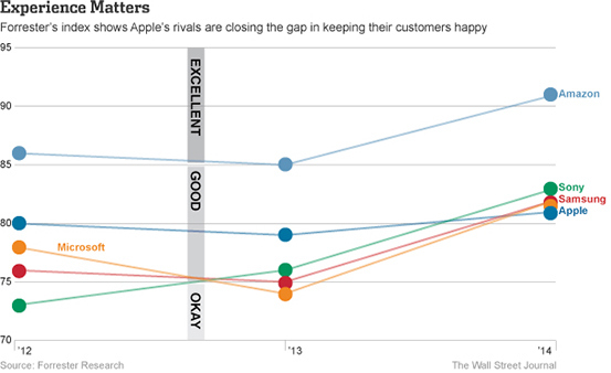 forrester-customer-satisfaction-apple