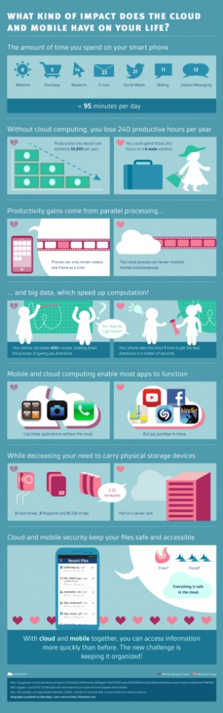 kloudless-smartphone-cloud-infographic-full