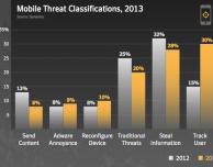 Symantec e malware mobile: ecco la situazione del 2013