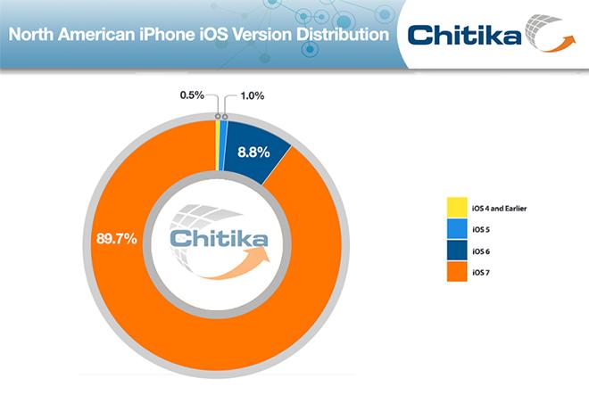iOS 7 cresce ancora: raggiunta la quota del 90%