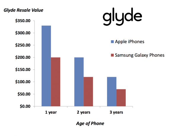 Glyde Iphone