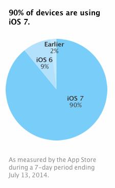 ios_statistiche