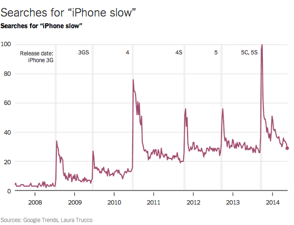iphone-slow-google-trends-nyt-1
