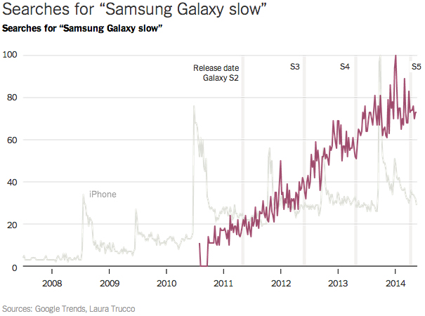 samsung-galaxy-slow-google-trends-nyt-2