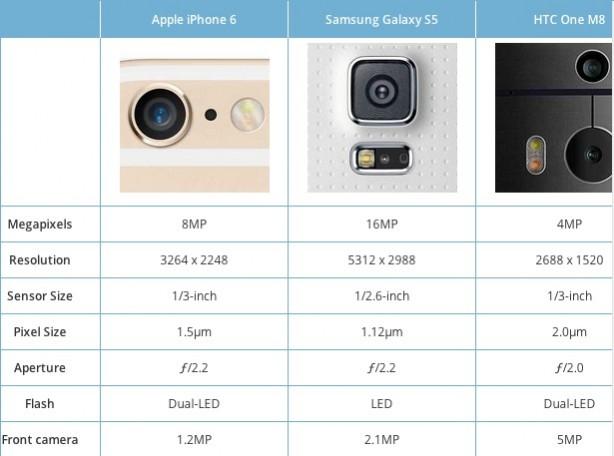 iphone 6 quanti megapixel
