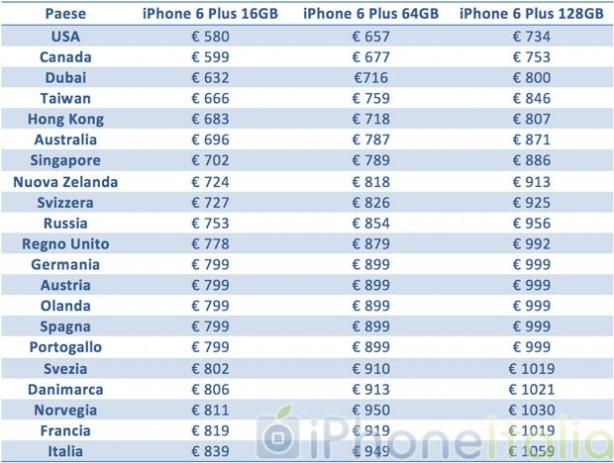 Iphone 6 e iphone 6 plus all 39 estero ecco tutti i prezzi e for Modo 10 prezzi