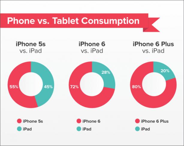 Sono gli iPhone 6 e gli iPhone 6 Plus a cannibalizzare gli iPad?
