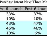 Cresce la domanda per l'iPhone 6