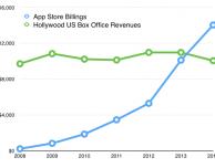 L'App Store guadagna più di Hollywood…