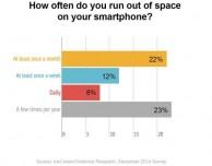 C'è il rischio di una crisi riguardo lo spazio di archiviazione presente su iPhone?