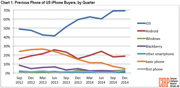 Tanti utenti sono passati da Android ad iOS, ma non negli USA