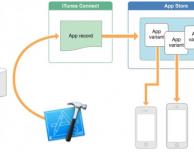 Come fa iOS 9 a salvare spazio sul tuo iPhone