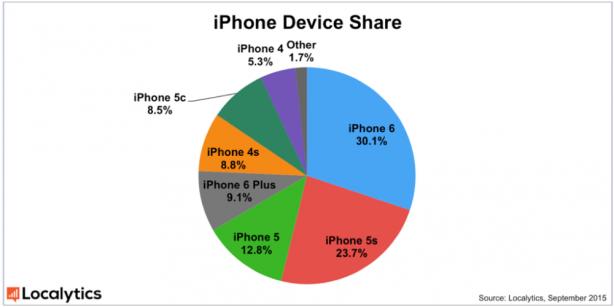 Distribuzione dei modelli di iphone 2015