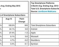 iOS sempre più in alto negli USA
