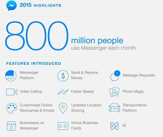Facebook Messenger ha ora 800 milioni di utenti attivi