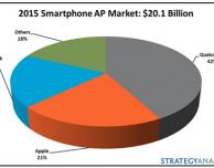 Apple detiene il 21% del mercato delle CPU mobile
