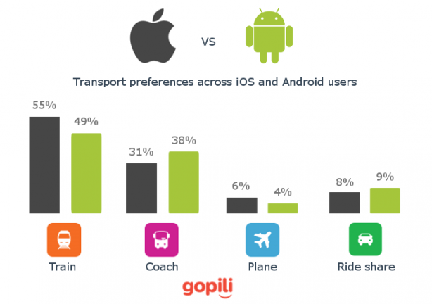 Transport-preferences-iOS-vs-Android