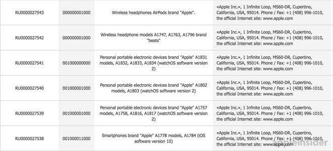 Un documento svela il possibile lancio di due iPhone, cuffie AirPods e nuovi Apple Watch!