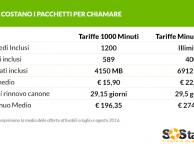 Quanto costano le tariffe con molti minuti di chiamate?