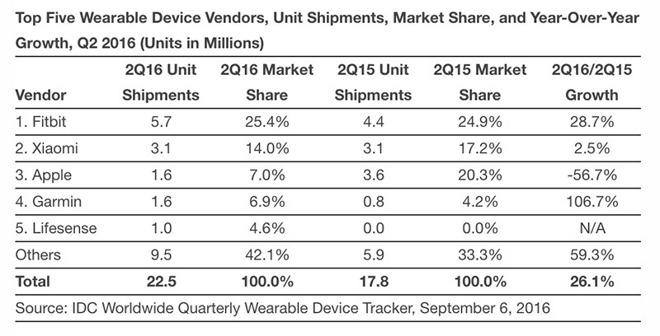 IDC: Apple Watch vende sempre meno