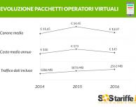 Le tariffe degli Operatori Virtuali sono più economiche fino al 17%