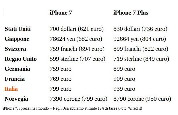 Prezzi nel mondo: l'iPhone 7 costa di più in Italia e Norvegia - iPhone Italia Blog