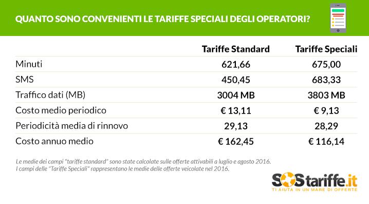 Con le tariffe mobile speciali si può risparmiare