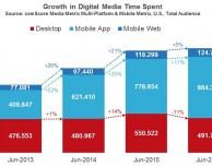 Il 66% del tempo trascorso online è su smartphone