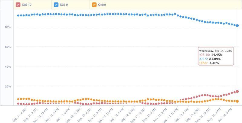 iOS 10: ha superato il tasso di installazione di iOS 9 ed è già installato sul 14,5% dei dispositivi