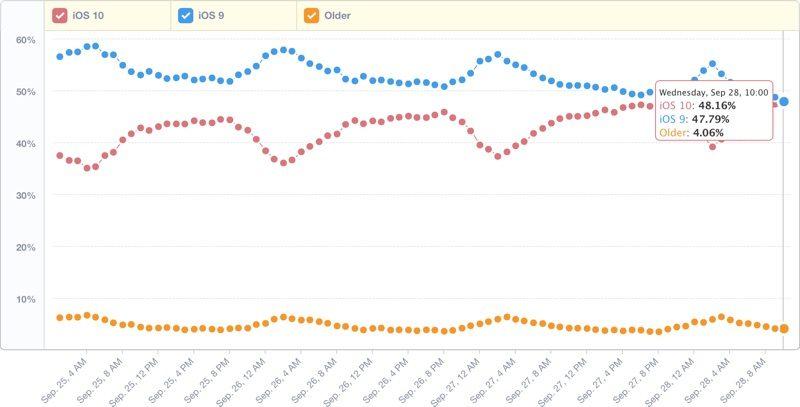 iOS 10 supera iOS 9: ora è installato sul 48.19% dei dispositivi