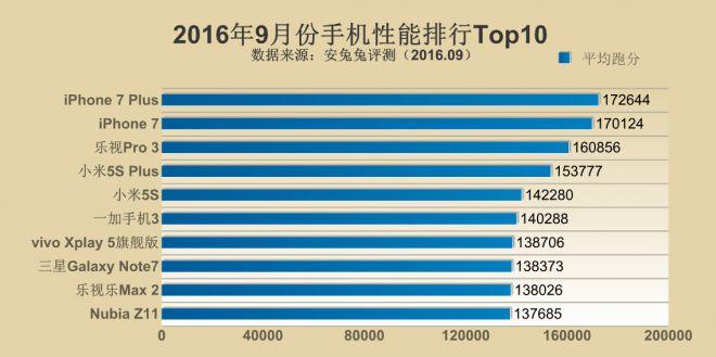 Classifica AnTuTu: iPhone 7 e iPhone 7 Plus gli smartphone più potenti sul mercato