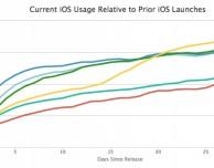 iOS 10 è ora installato sui due terzi dei device supportati