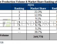 I produttori cinesi alla conquista del mercato smartphone