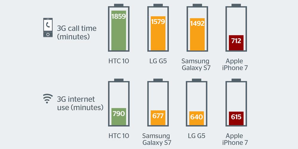 Quattro top di gamma a confronto: chi ha la batteria migliore?