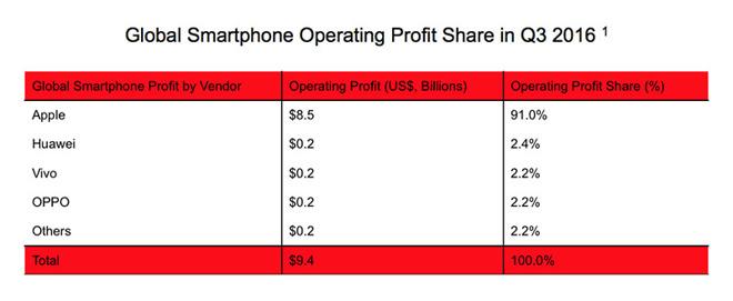 Apple rappresenta il 91% dei profitti operativi dell'intero mercato smartphone