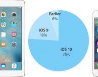 iOS 10 installato sul 76% dei dispositivi iOS attivi