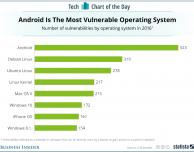 Nel 2016 Android è stato molto più vulnerabile di iOS