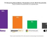 Apple TV utilizzata dal 5% delle famiglie USA con connessione Wi-Fi