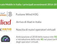 Iliad arriva in Italia, come cambia il mercato della telefonia mobile?