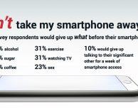10 anni di iPhone, ecco le abitudini e i desideri degli utenti smartphone