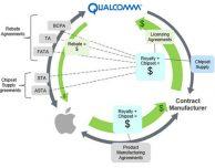 I giganti tech si uniscono contro Qualcomm