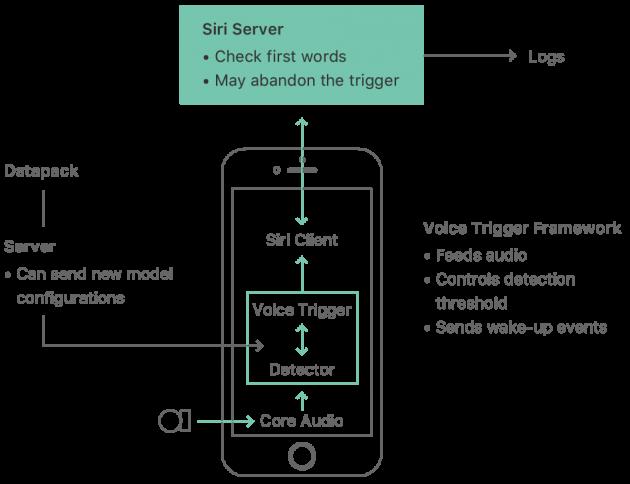 "Makuz News HeySiriFlow-1-630x484 Apple spiega nel dettaglio come funziona il Deep Neural Network di ""Hey Siri"" apple Deep Neural Network hey siri machine learning News Senza categoria Siri  telodogratis notizie makuz loxc facebook blog"